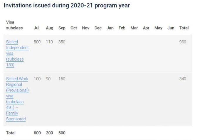 预计能发的EOI邀请数最多也就只有3000左右,现在等于已经用掉了差不多三分之一......