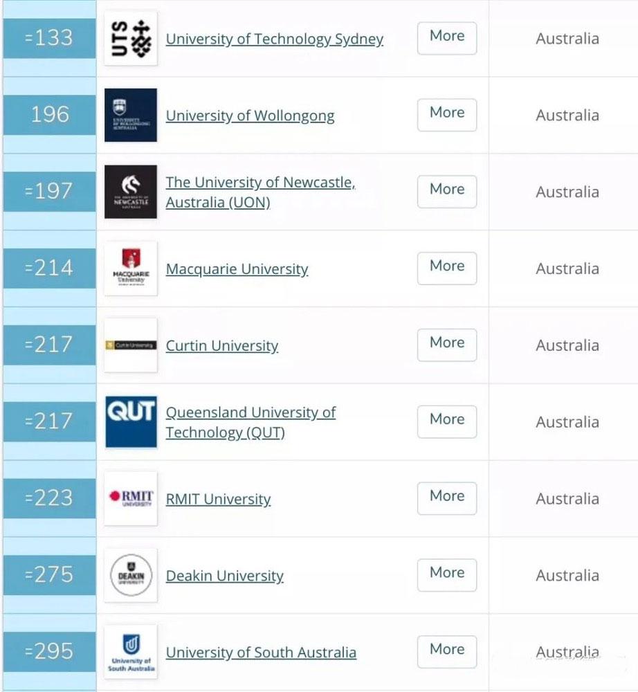 澳大利亚大学排名